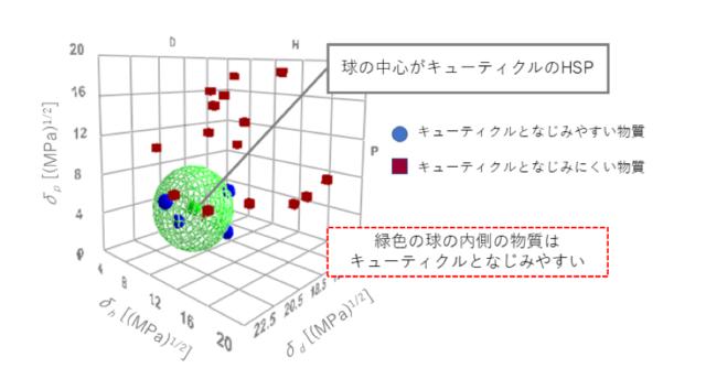 パラメータ 溶解度 溶解度パラメータ(SP値・HSP値)の 基礎と測定・計算・評価方法